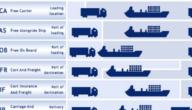 مصطلحات في عالم الاستيراد والتصدير