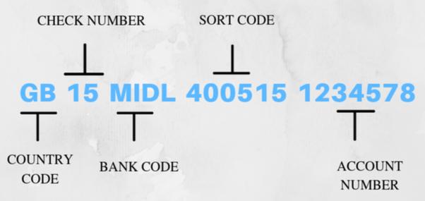 سويفت كود بنك أوف إنديا swift code سلطنة عمان