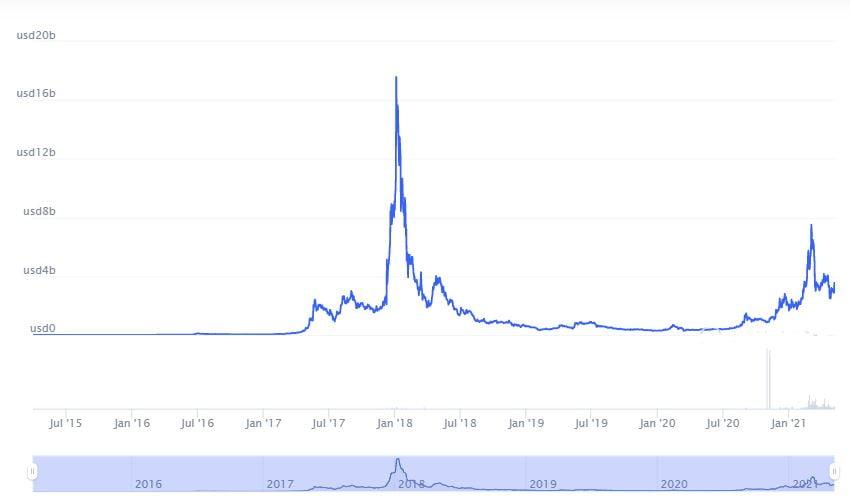 عملة XEM القيمة السوقية