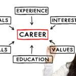 المهارات المطلوبة في سوق العمل السعودي